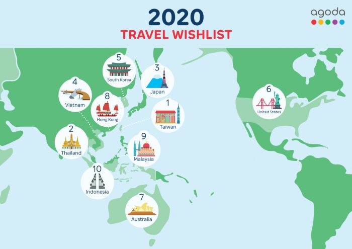 2020 Travel Wishlist by Agoda