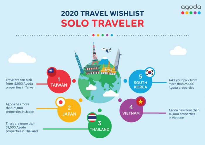 2020 Travel Wishlist for Solo Traveler